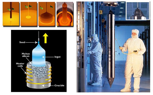 Process Steps Of Czochralski Crystal Growth Waferpro